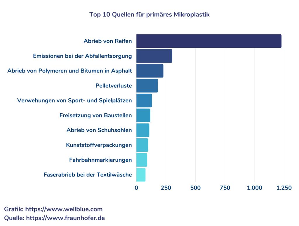 Grafik zu Top 10 Quellen für primäres Mikroplastik