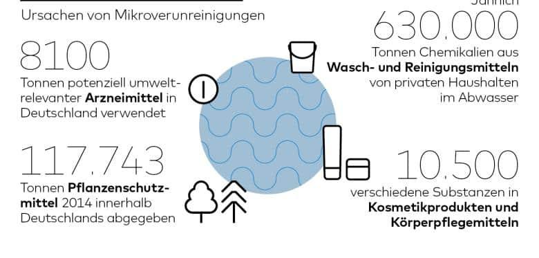 Graphik zu Ursachen von Mikroverunreinigungen